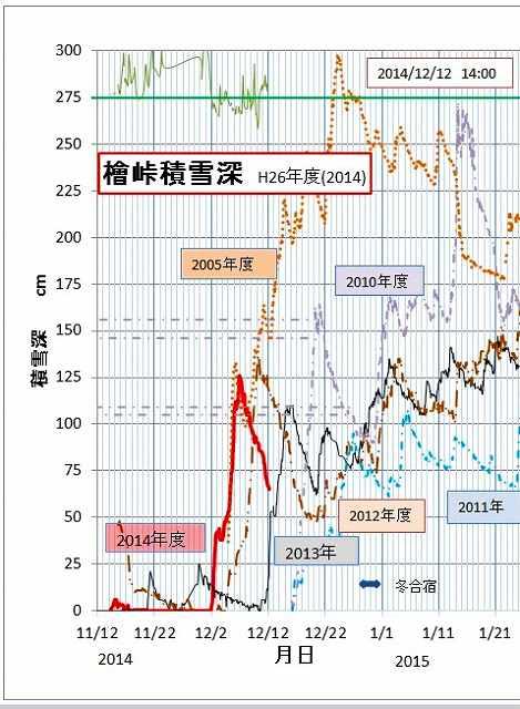 2014-12-12-14-1 積雪データ.jpg