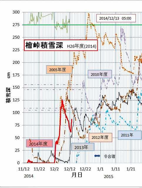 2014-12-13-05  積雪データ.jpg
