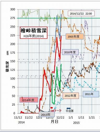 2014-12-22-22  積雪データ.jpg