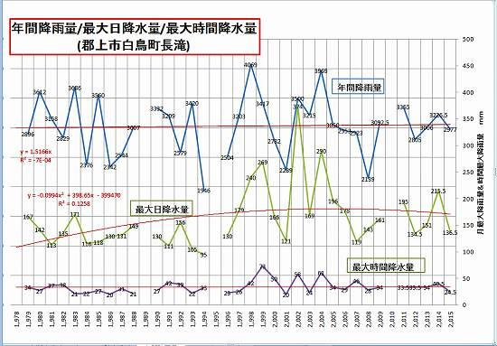 2016- 長滝年間雨量履歴.jpg