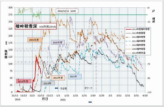 2014-12-12-14  積雪データ.jpg
