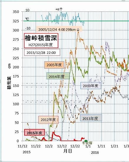 2015-12-28  積雪記録.jpg