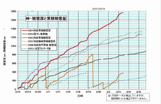 2015-3-16-16  積雪累積データ.jpg