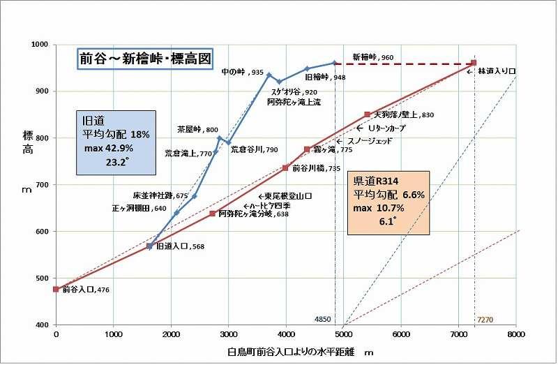 檜峠・旧道・標高図.jpg